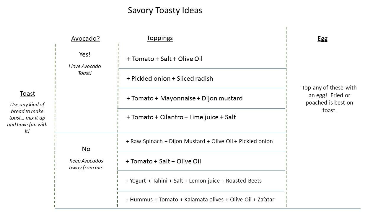 Breakfast Matrix - Savory Toast