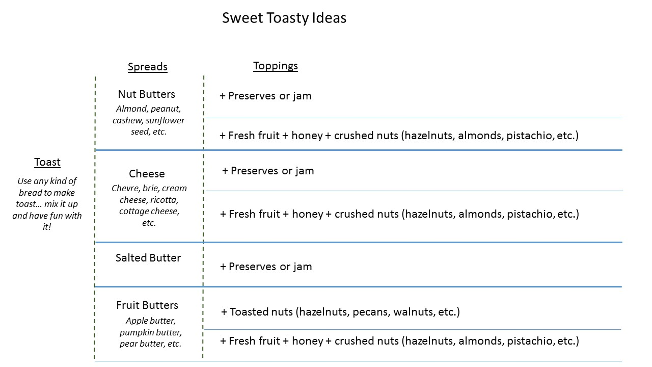 Breakfast Matrix - Sweet Toast