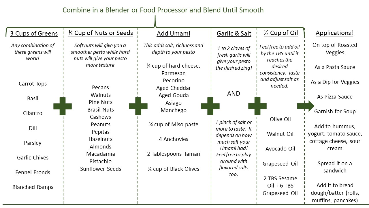 Pesto Matrix diagram